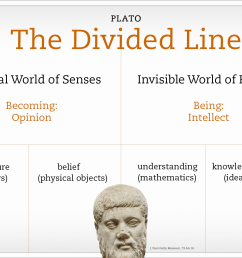 word diagram of plato s divided line with an inset of a bust of plato himself [ 1600 x 1120 Pixel ]