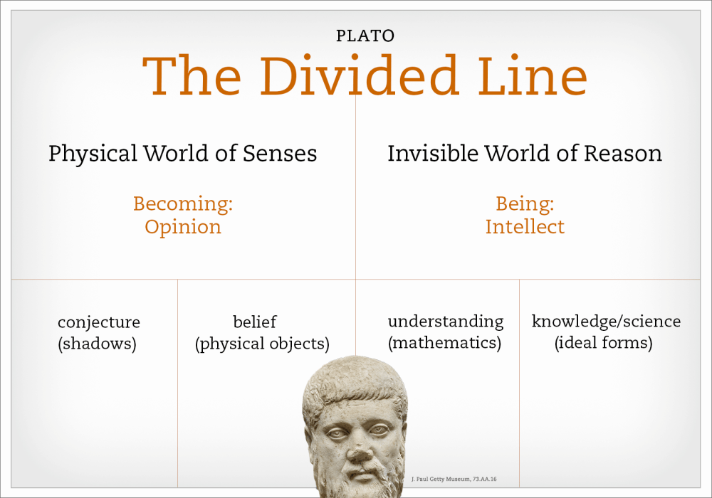 medium resolution of word diagram of plato s divided line with an inset of a bust of plato himself
