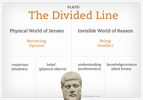 small resolution of word diagram of plato s divided line with an inset of a bust of plato himself