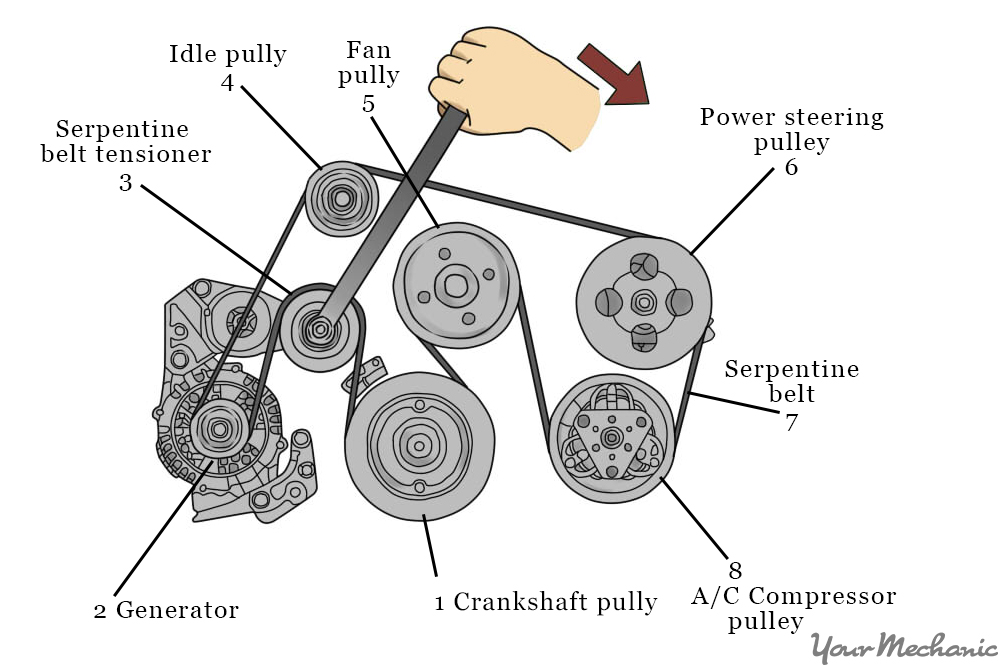 How To Replace An Ac Belt Rotate The Tensioner on 2001 Hyundai Accent Engine Schematic