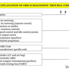 Obd2 Wiring Diagram 95 S10 Brake Light How To Read And Understand Check Engine Obd Ii Codes Chart Explaining