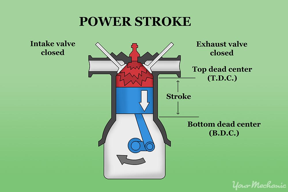 Basic Motorcycle Engine Diagram | mwb-online.co on