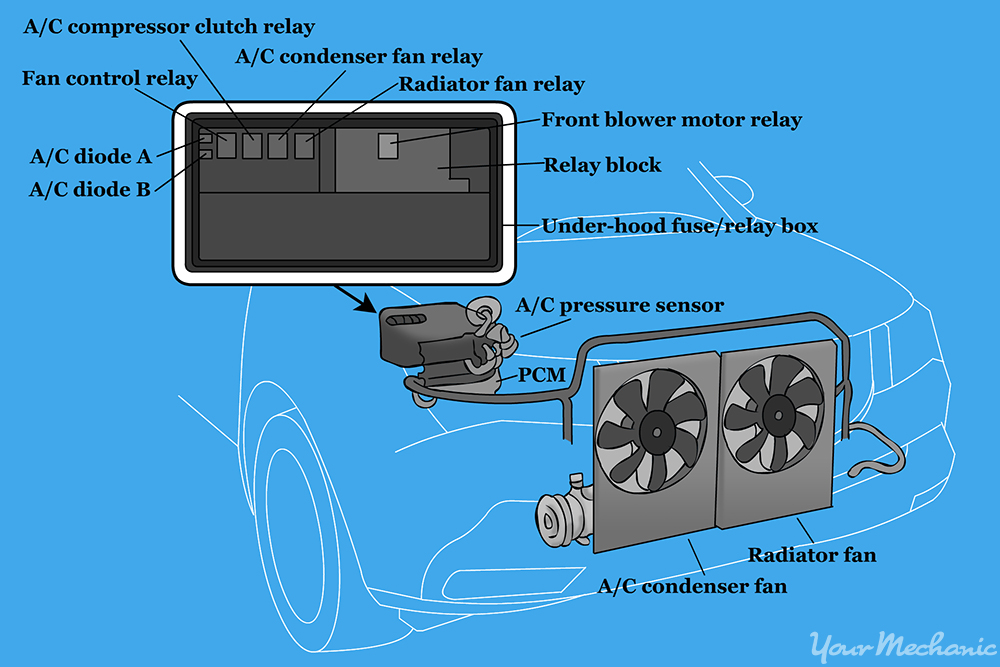 Edge Comp Box Wiring Diagram How To Replace An Air Conditioning Compressor Relay