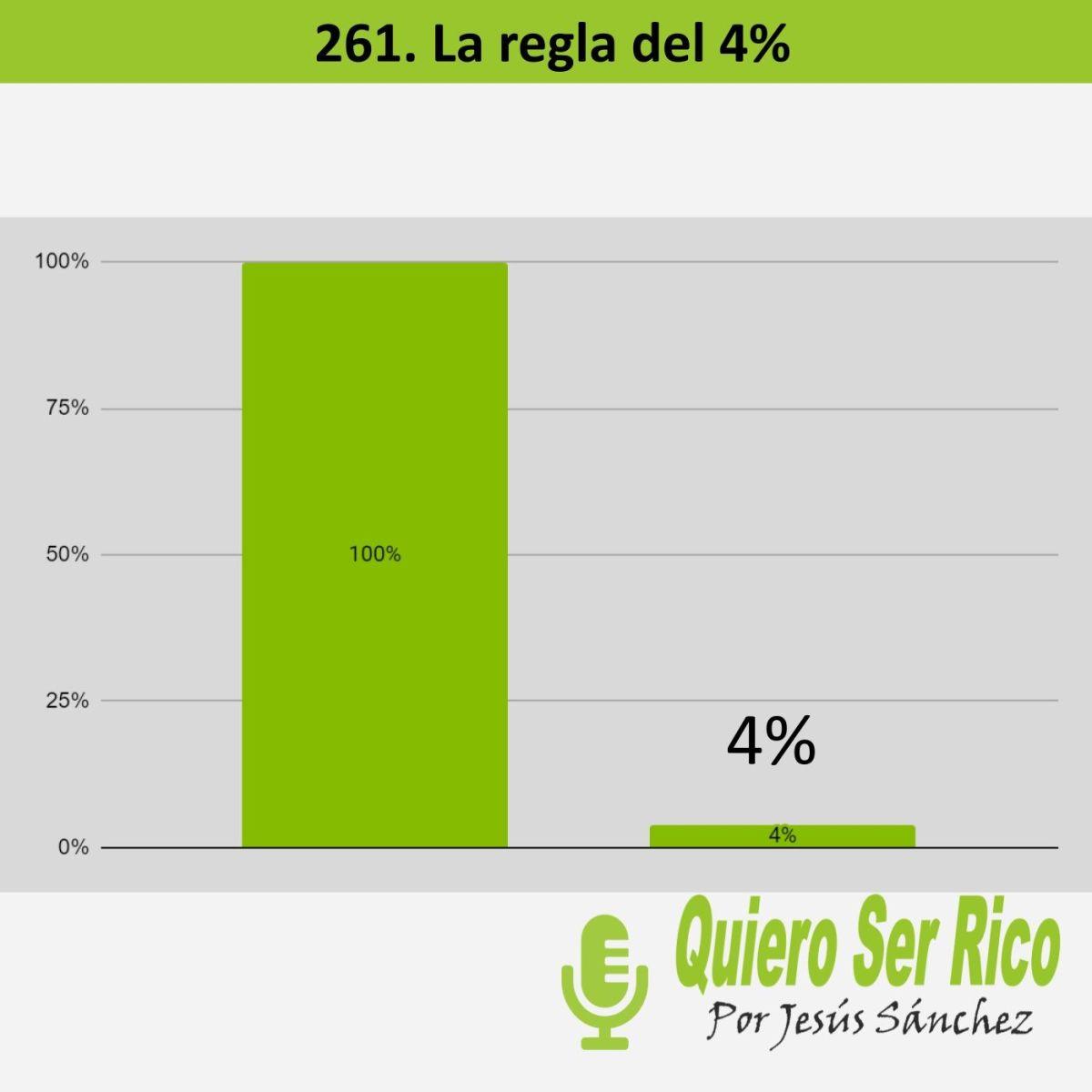 😋 261. La regla del 4%