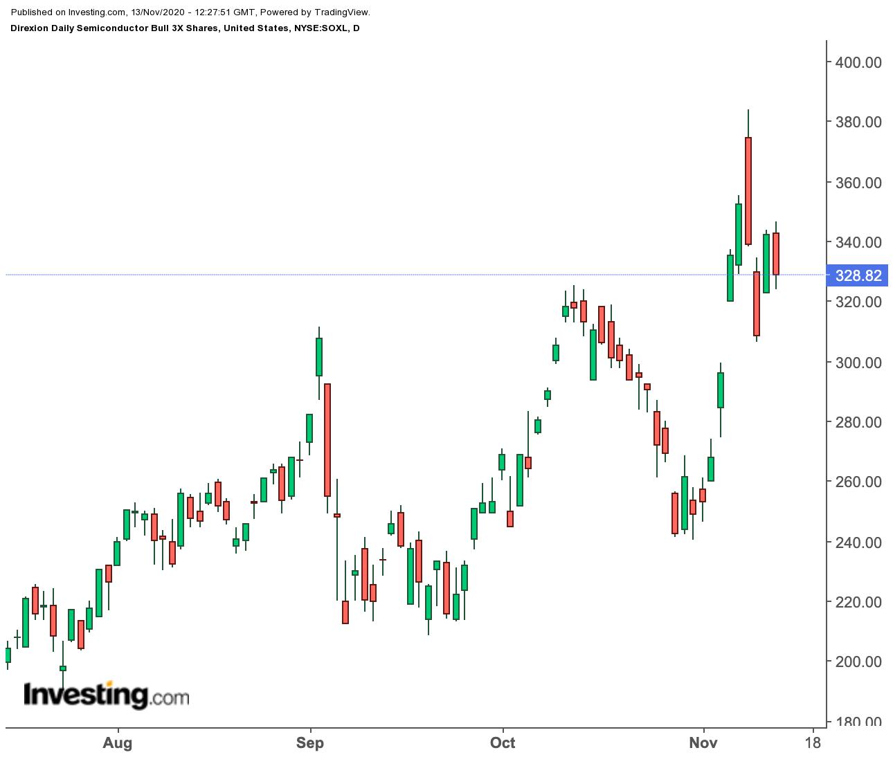 Les ETF inversés et à effet de levier. pour du day-trading à fort potentiel   Investing.com