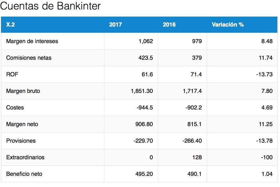 Bankinter supera previsiones al ganar 495 millones en 2017