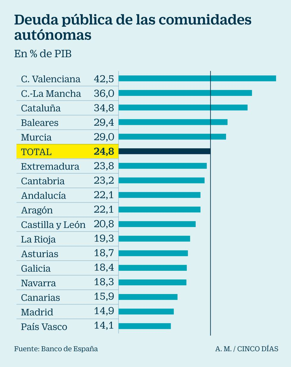 La deuda pública llega a 24.570 euros por persona, el mayor nivel de la historia