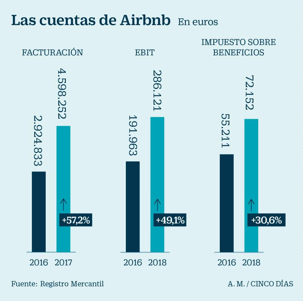 Airbnb solo pagó 72.000 euros en el impuesto de sociedades en 2017