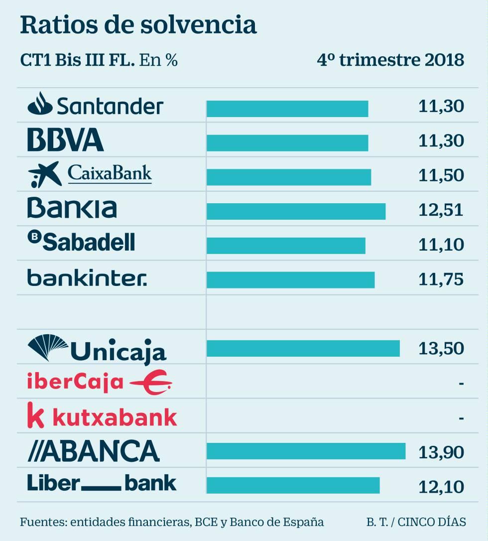 Las exigencias del colchón anticrisis cambiarán el mapa bancario europeo