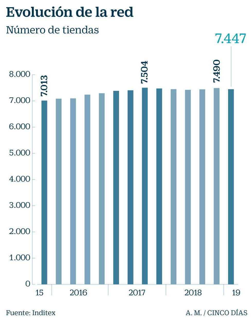 Inditex recupera el impulso y mejora ventas, beneficio y márgenes en el primer trimestre