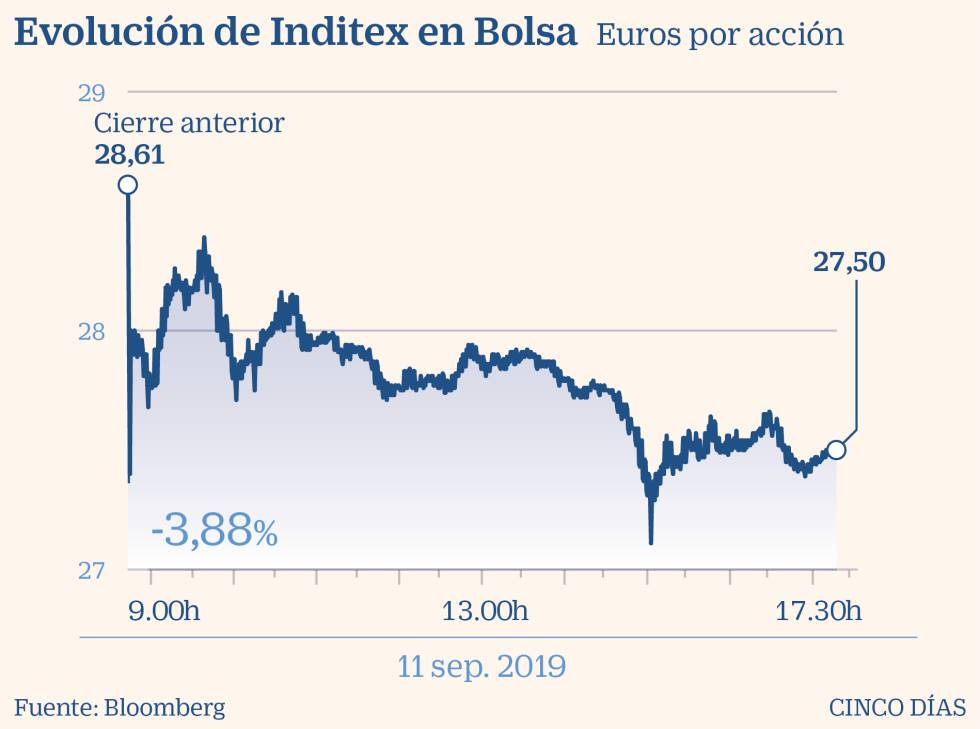 Inditex cierra su mejor primer semestre con unas ventas de 12.820 millones
