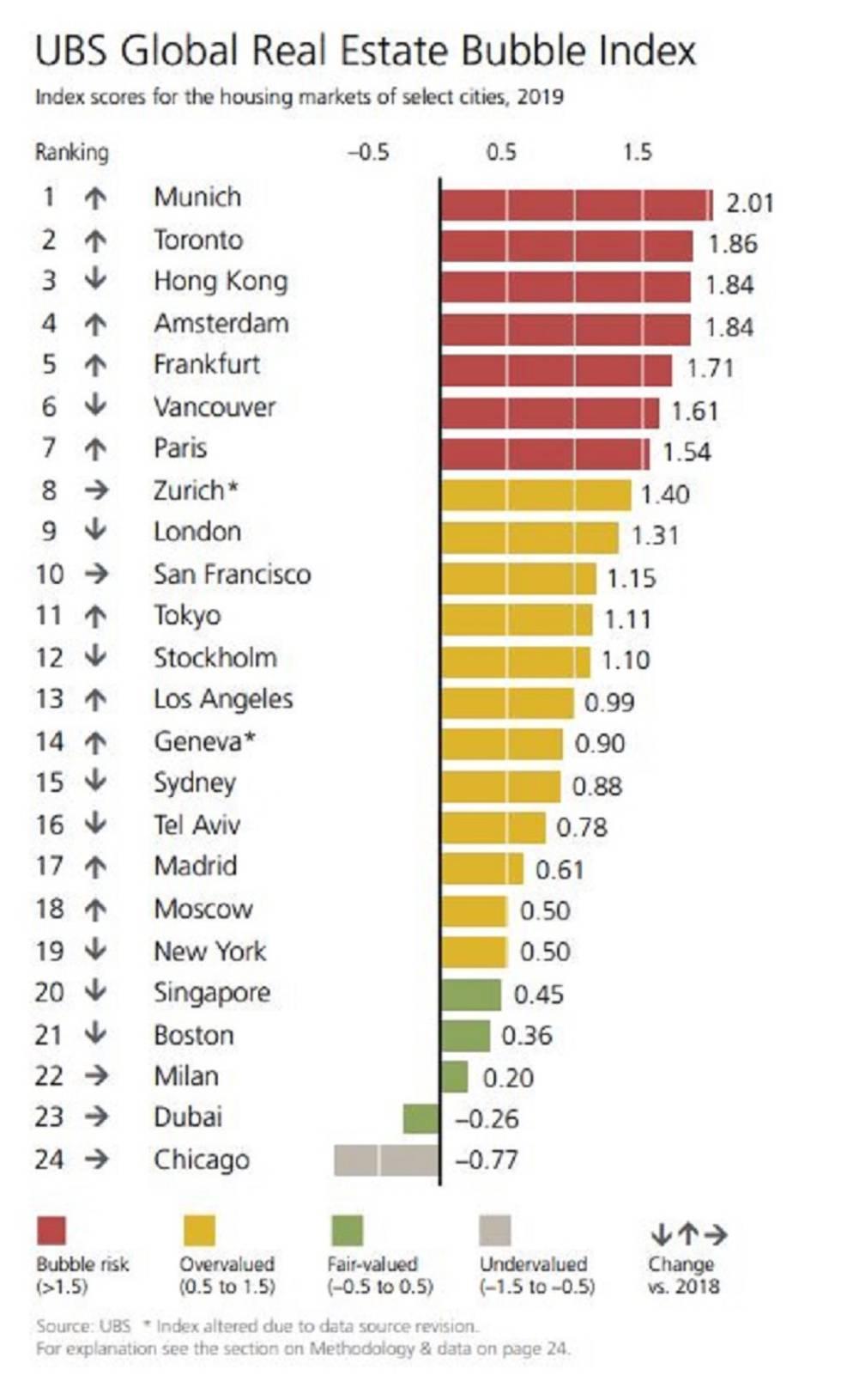 UBS advierte de que el precio de la vivienda en Madrid está sobrevalorado