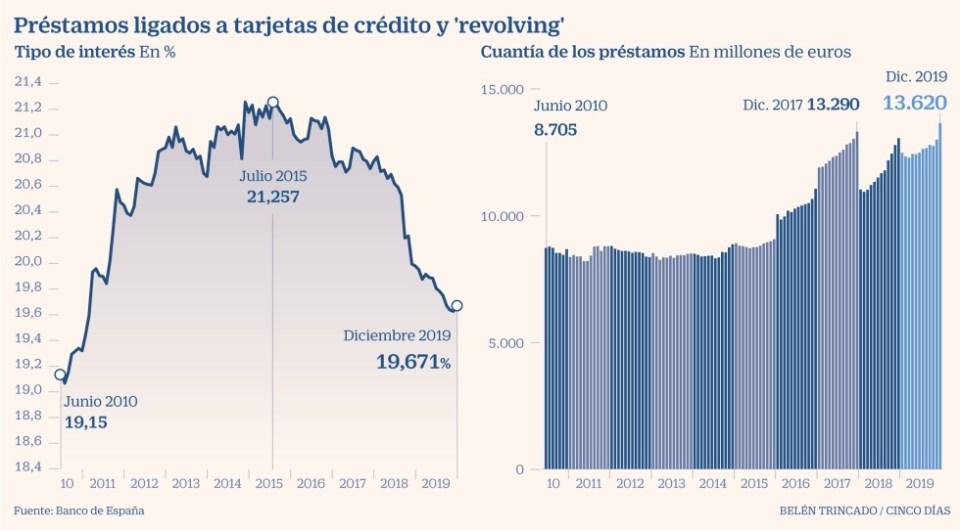 Tarjetas de crédito y revolving