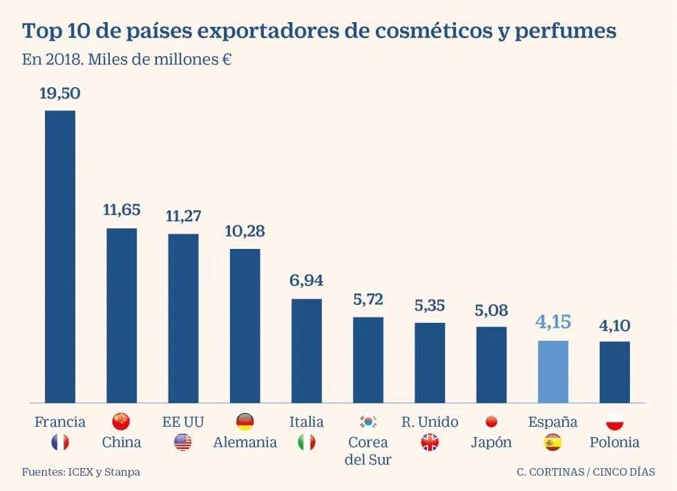 La cosmética española bate récords