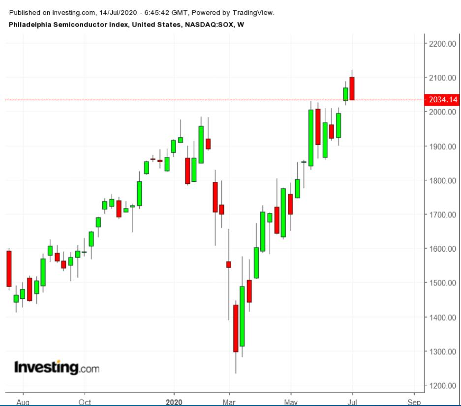 美國芯片股面臨回調風險。所以正好逢低買入這兩只芯片ETF?   Investing.com