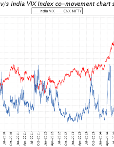 India vix index vs nifty historical chart also highly volatile trend likely in the investing rh