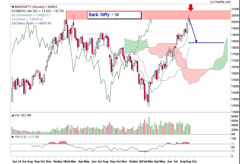 Bank nifty weekly also  ichimoku outlook investing india rh
