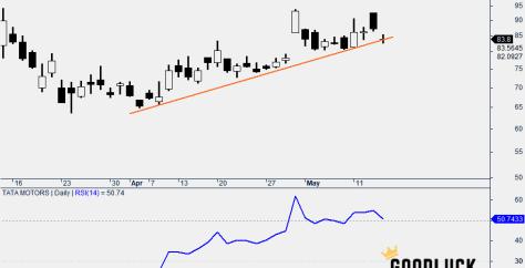 Tata Motors Daily Chart