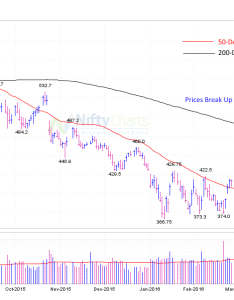 day moving average  long term friend also investing india rh