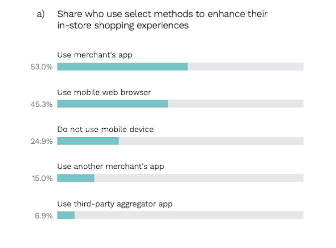 Les répondants PYMNTS ont déclaré utiliser différentes sources lors de leurs achats en magasin: l'application du commerçant (53%) , navigateur Web mobile (45,3%), rien du tout (24,9%), application d'un autre marchand (15%), application d'agrégation tierce (6,9%).