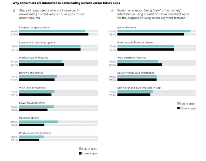 PYMNTS a demandé aux consommateurs pourquoi ils téléchargeaient des applications. Ils ont dit qu'ils le feraient pour les fonctionnalités suivantes: coupons ou offres spéciales (87,6%), paiement rapide (85,1%), programmes de fidélité et de récompenses (79,7%), afficher l'historique des achats (56,6%) et les fonctionnalités de recherche de produits ( 56,7%).