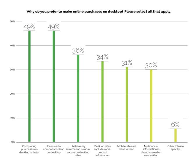 Selon Yes Marketing, les consommateurs préfèrent faire leurs achats sur ordinateur car c'est plus rapide (49%), c'est plus facile de comparer les prix (49%), c'est plus sécurisé (36%), il y a plus d'informations (34%), c'est plus facile à lire que sur mobile (31%) et les informations financières sont enregistrées sur les navigateurs de bureau (30%).