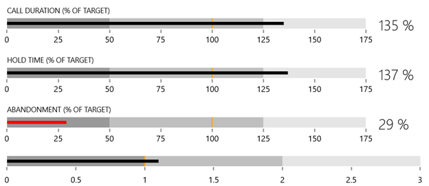 "Telerik WinUI BulletGraph ""title ="" Telerik WinUI BulletGraph ""/></p data-recalc-dims="
