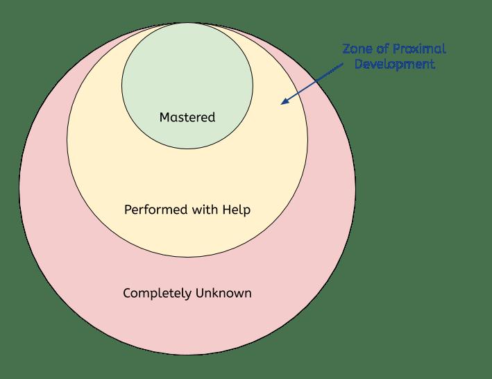 La zone de développement proximal est effectué avec de l'aide, et il est situé entre complètement inconnu et maîtrisé
