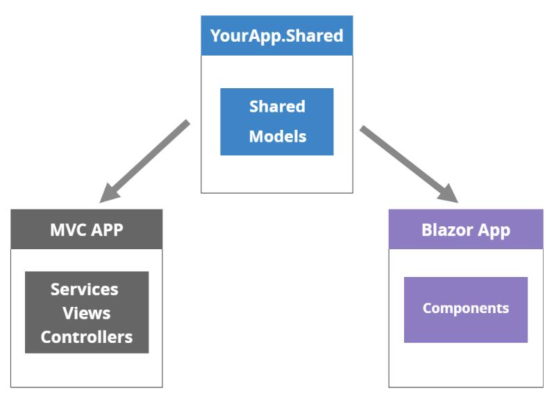 Blazor Shared Models