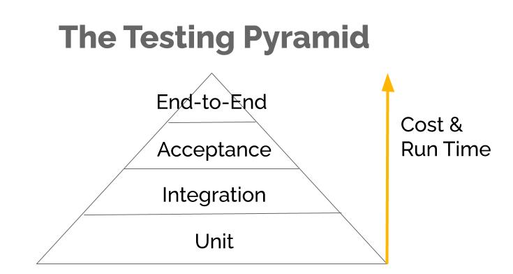 La pyramide de test Coût et temps, de haut en bas: unité, intégration, acceptation, bout en bout