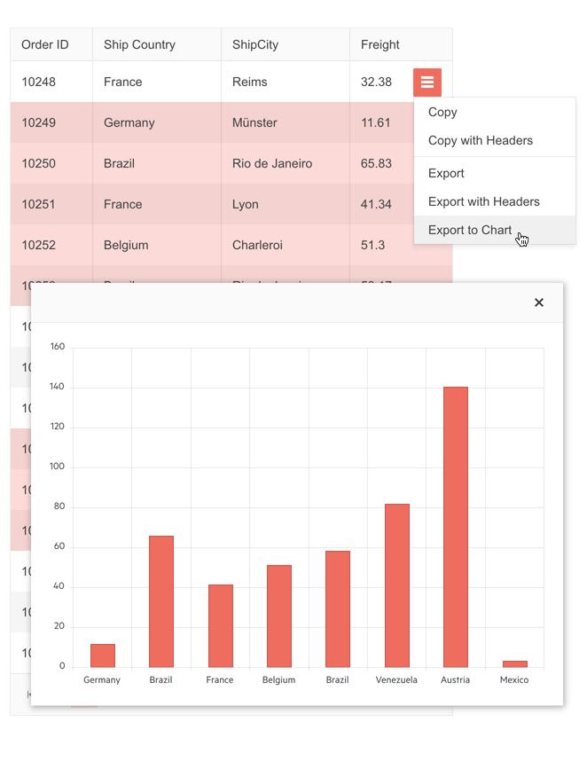 Certaines sections d'une grille sont mises en surbrillance et l'option sélectionnée est Exporter vers un graphique. Nous voyons les données sélectionnées présentées dans un graphique à barres.