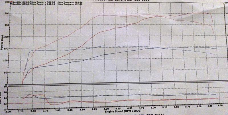 Scion tC 05-06 Turbo Kit