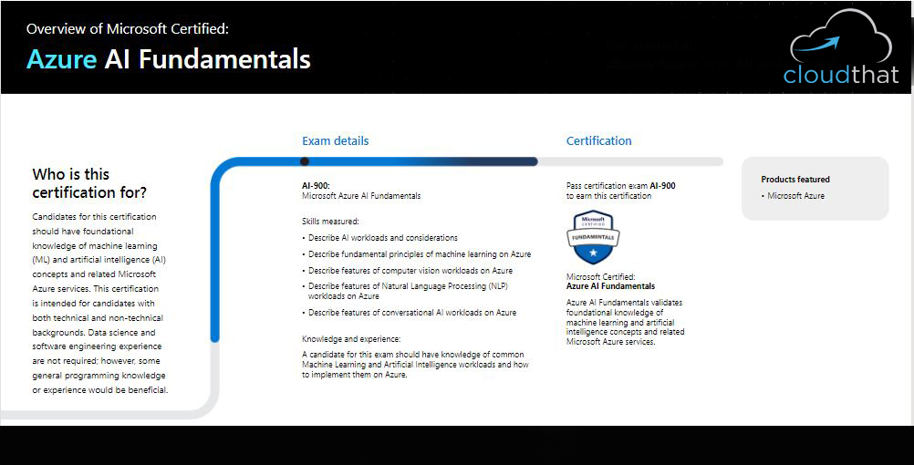 Microsoft Azure Certification Guide: How to Identify the Right Azure Course for You and Your Team?   CloudThat's Blog
