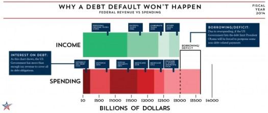Why Default Won't Happen
