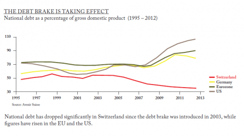 A Fiscally Responsible Idea from Europe That America Should Adopt
