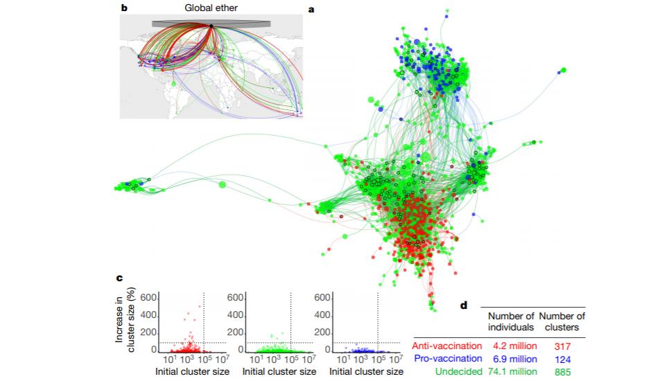 Representación gráfica de las interacciones de los grupos de Facebook estudiados.