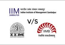 IIM Sambalpur beats IIM Ahmedabad, Bangalore in gender diversity