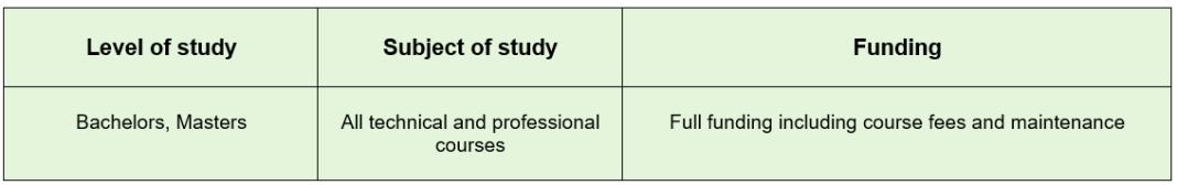 Merit cum means based scholarship