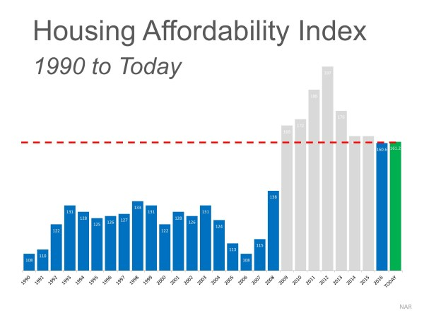 The 'REAL' News about Housing Affordability | MyKCM
