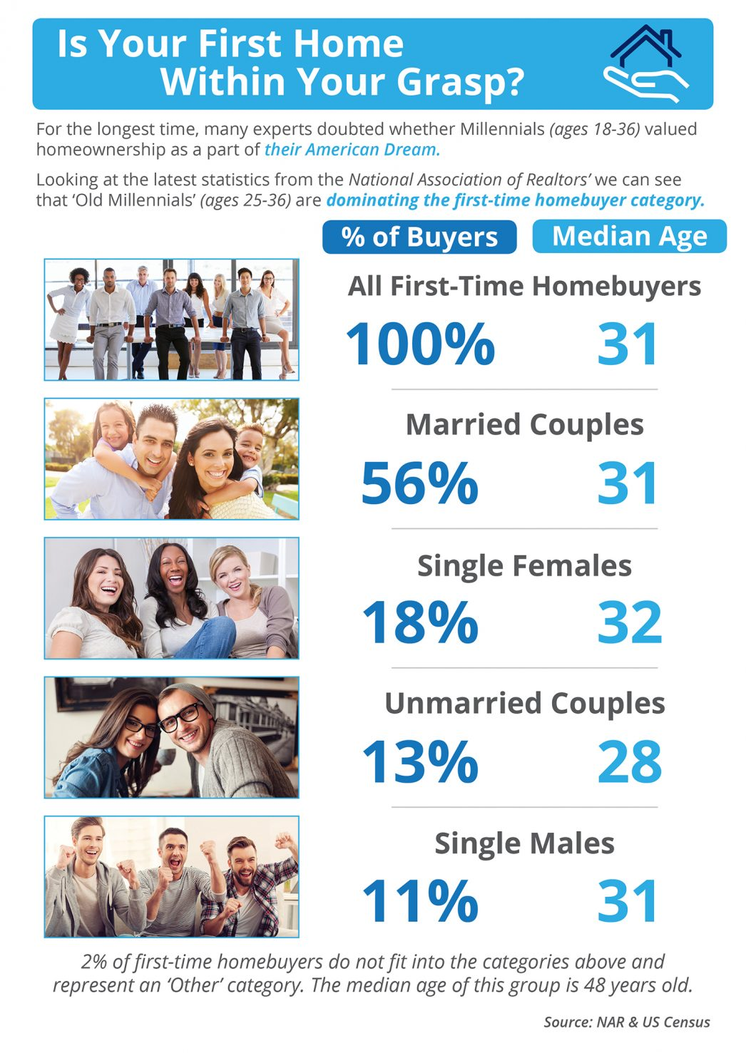 Is Your First Home Within Your Grasp? [INFOGRAPHIC] | MyKCM