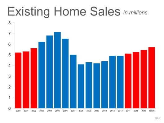 Is the Current Pace of Home Sales Maintainable? | MyKCM