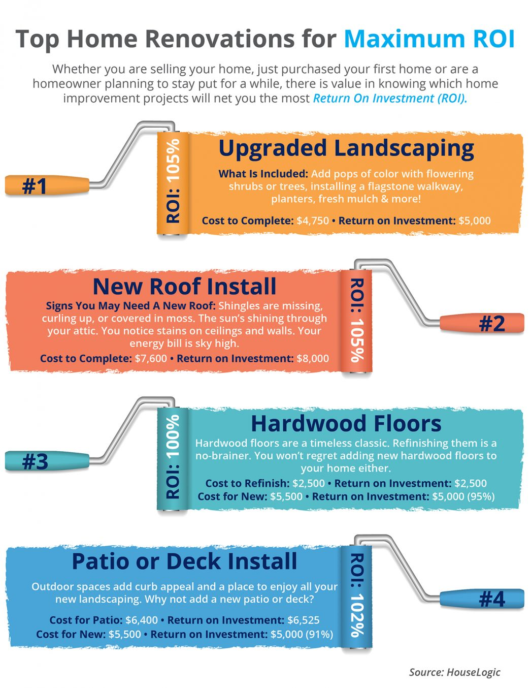 Top Home Renovations for Maximum ROI [INFOGRAPHIC] | MyKCM