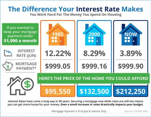 The Impact Your Interest Rate Makes [INFOGRAPHIC]   MyKCM