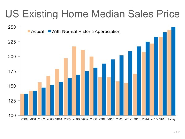 Are Home Prices Approaching Bubble Territory? | MyKCM