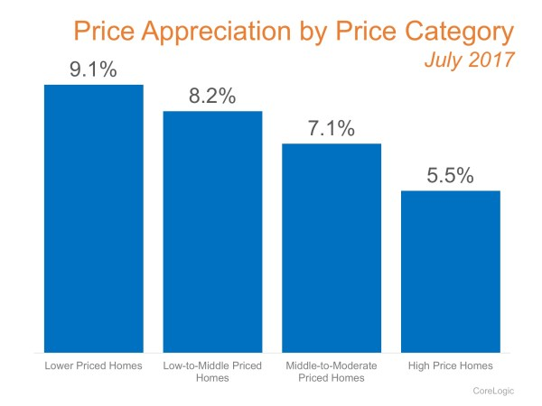 Which Homes Have Increased in Value the Most?   MyKCM