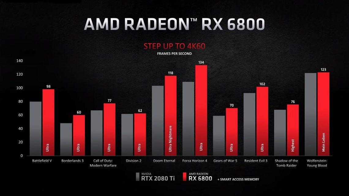 AMD ra mắt các card đồ hoạ dòng AMD RX 6000 Series