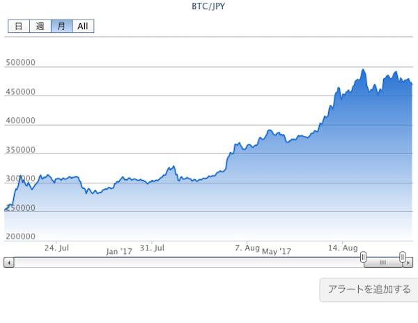ビットコイン(BTC)の買い方と手数料無料