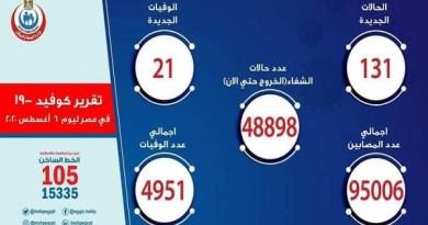 الصحة: تسجيل 131 إصابة جديدة بفيروس كورونا ووفاة 21 حالة وخروج 1716 متعافيا