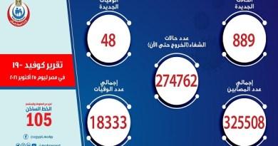 أرقام الصحة: تسجيل 889 إصابة جديدة بكورونا ووفاة 48 شخصًا بالفيروس.. وخروج 755 متعافيًا من المستشفيات