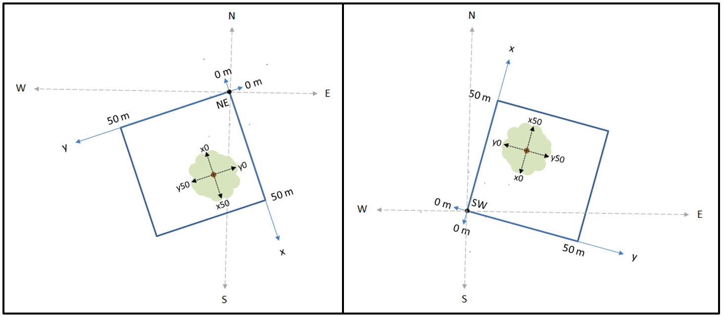 hight resolution of study plot diagrams showing origins ne or sw for the local cartesian system tree stem locations crown measurements and crown coefficients are reported